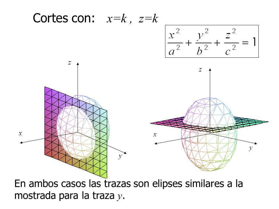 En ambos casos las trazas son elipses similares a la mostrada para la traza y. Cortes con: x=k, z=k x y z x z y