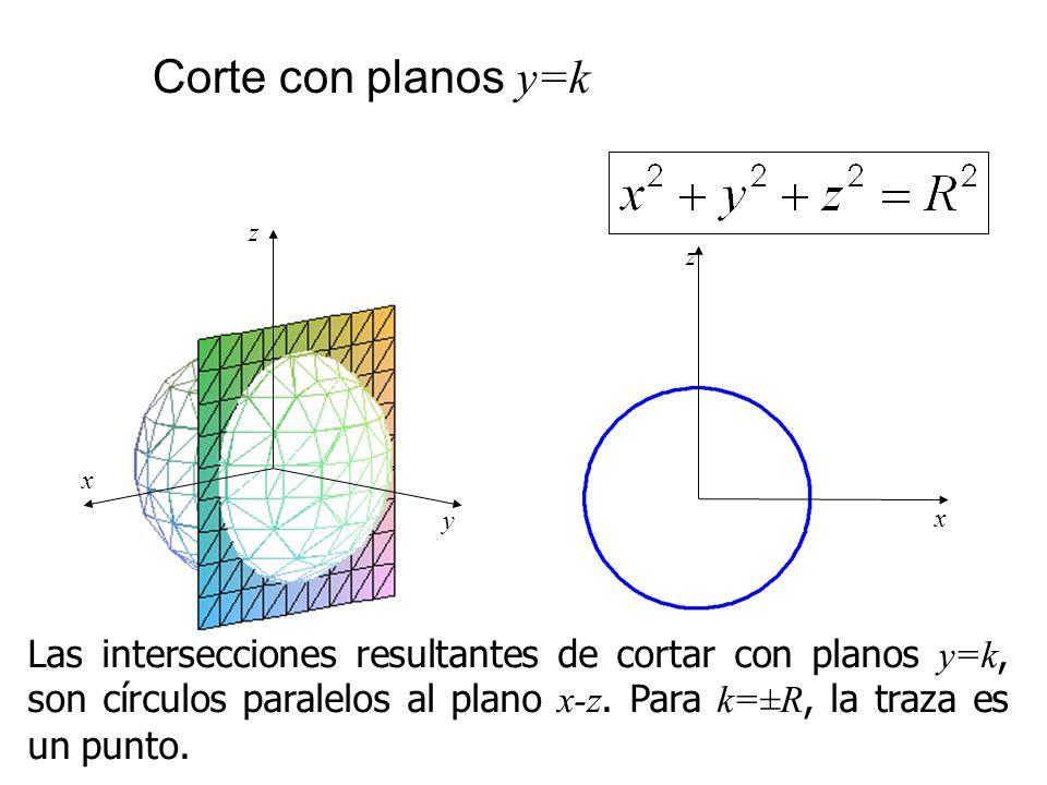 Corte con planos y=k x z y x z Las intersecciones resultantes de cortar con planos y=k, son círculos paralelos al plano x-z. Para k=±R, la traza es un
