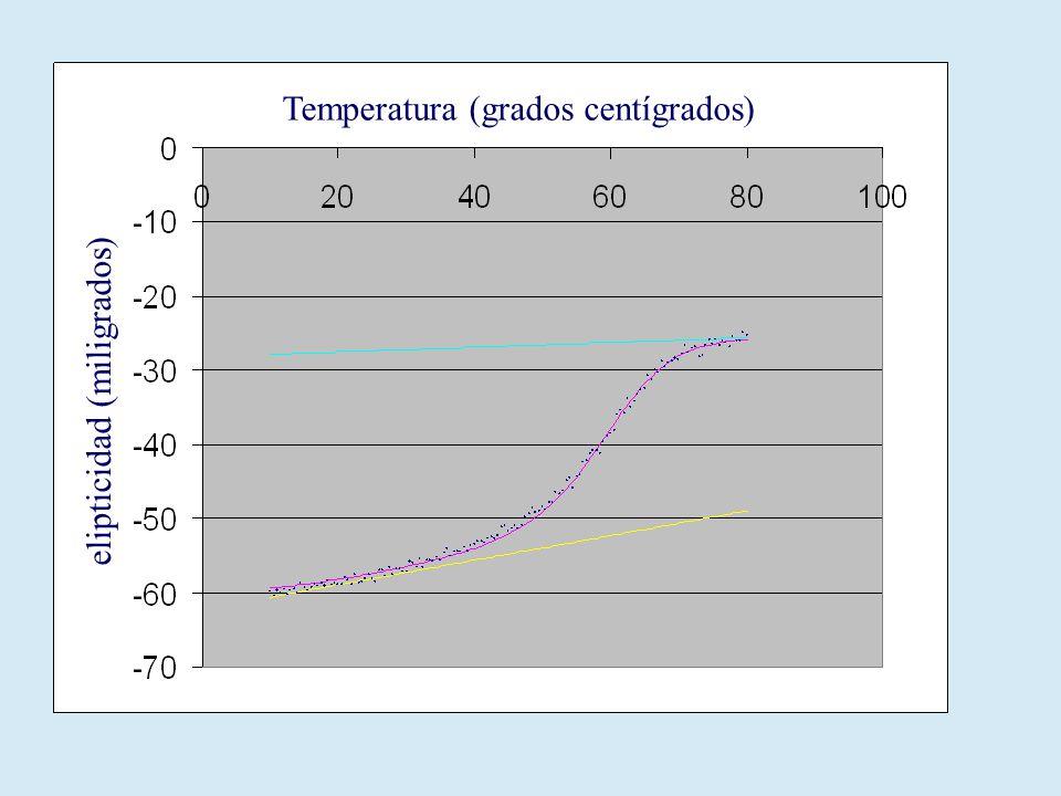 Temperatura (grados centígrados) elipticidad (miligrados)