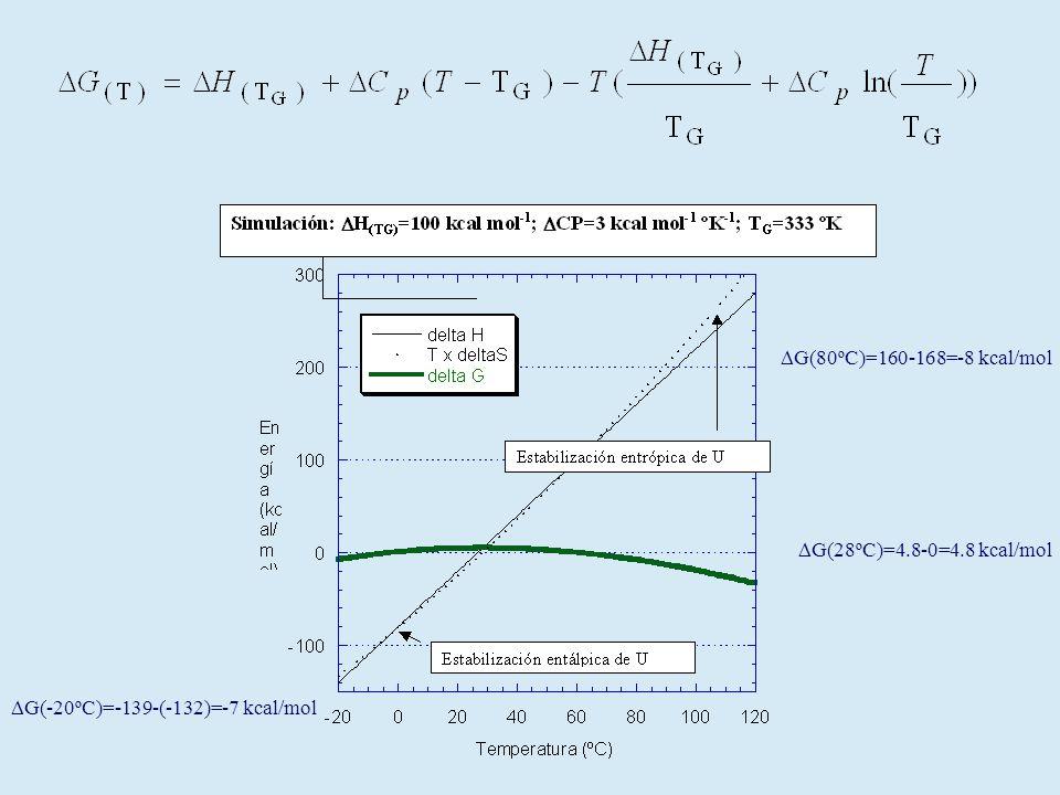 G(28ºC)=4.8-0=4.8 kcal/mol G(80ºC)=160-168=-8 kcal/mol G(-20ºC)=-139-(-132)=-7 kcal/mol