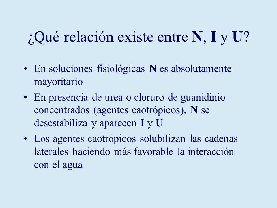 ¿Qué relación existe entre N, I y U.