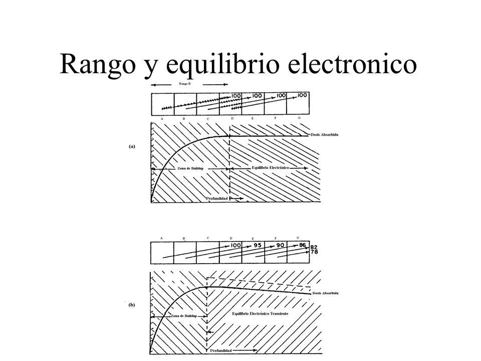 Rango y equilibrio electronico