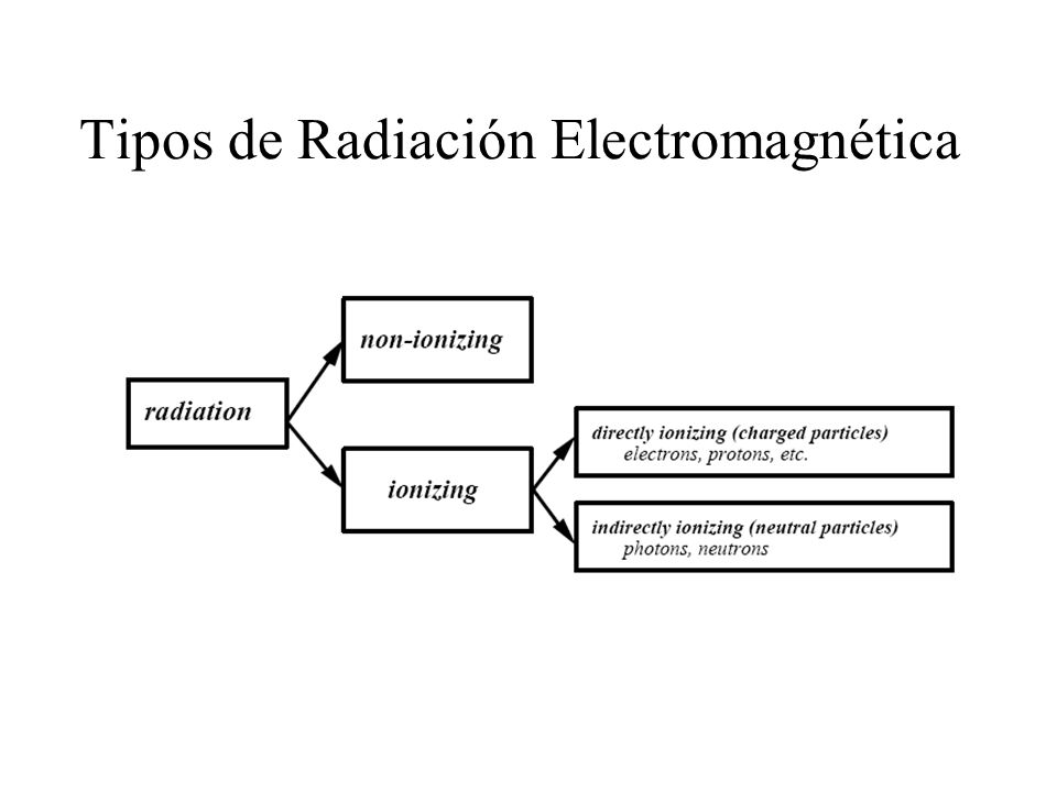 Transferencia lineal de energía Transferencia lineal de energía (LET).