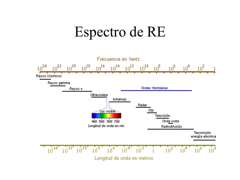 Bremsstrahlung La probabilidad de producción de bremsstrahlung por átomo es proporcional al cuadrado del Z del material La emisión de energía vía bremsstrahlung varía inversamente con el cuadrado de la masa de la partícula incidente –Los protones y las partículas alfa producen menos un millonésima parte de radiación de frenado que la que producen electrones de la misma energía