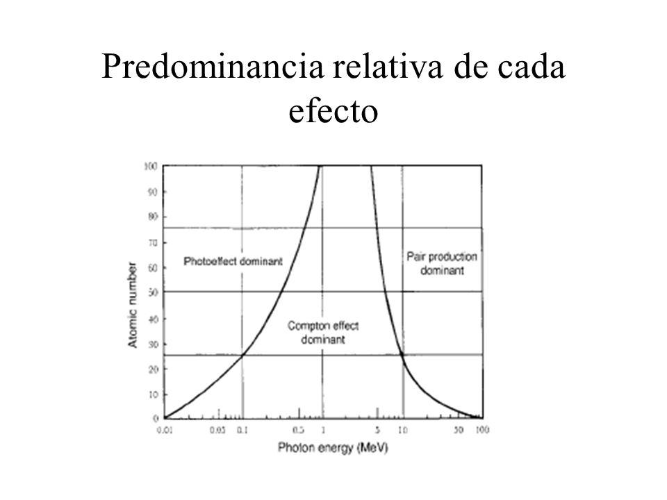 Predominancia relativa de cada efecto