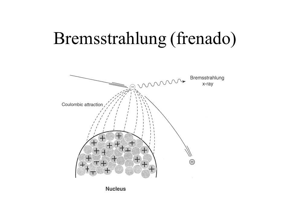 Aborción Fotoeléctrico Resumen –Involucra electrones de ligadura –La probabilidad de eyección del electrón es máxima si el fotón tiene justo la energía para sacar al electrón de su órbita –La probabilidad varía con la energía del fotón incidente en aprox 1/(h ) 3 –El coeficiente por electrón o por gramo varía con el número atómico, aprox.