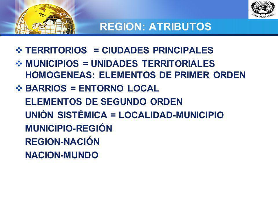 LOGO REGION: ATRIBUTOS TERRITORIOS = CIUDADES PRINCIPALES MUNICIPIOS = UNIDADES TERRITORIALES HOMOGENEAS: ELEMENTOS DE PRIMER ORDEN BARRIOS = ENTORNO