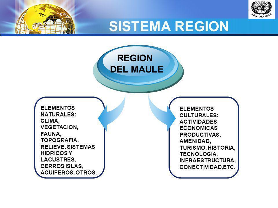 LOGO REGION SISTEMICA HISTORIA CULTURA NATURA POBLACION CONECTIVIDAD REGION NACION = PAIS