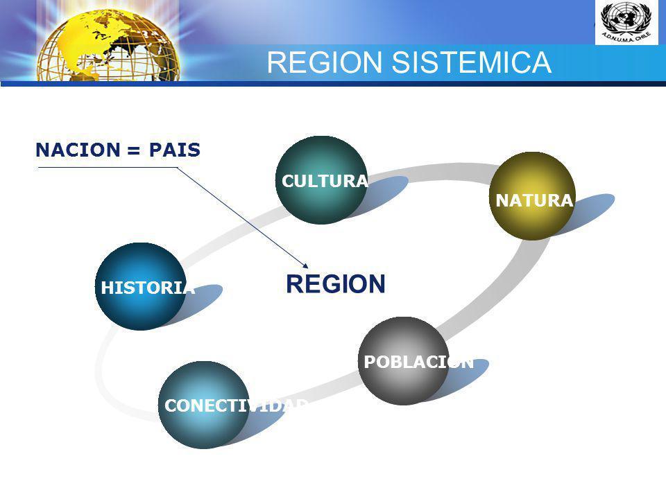 LOGO GEOGRAFIA REGIONAL PROVINCIA COMUNA LOCALIDAD ORDENAMIENTO DEL TERRITORIO USO DEL SUELO ACTIVIDADES MULTIPLES ESPACIO RURAL ESPACIO URBANO SISTEMA REGIONAL SILVICOLA AGRICOLA PECUARIO SERVICIOS OTROS.