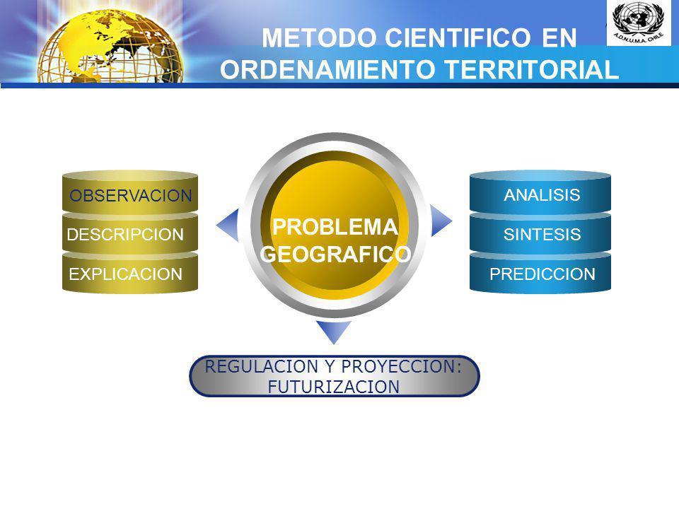 LOGO REGION: ATRIBUTOS TERRITORIOS = CIUDADES PRINCIPALES MUNICIPIOS = UNIDADES TERRITORIALES HOMOGENEAS: ELEMENTOS DE PRIMER ORDEN BARRIOS = ENTORNO LOCAL ELEMENTOS DE SEGUNDO ORDEN UNIÓN SISTÉMICA = LOCALIDAD-MUNICIPIO MUNICIPIO-REGIÓN REGION-NACIÓN NACION-MUNDO