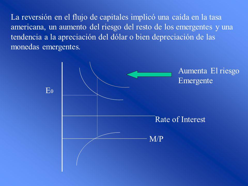 La reversión en el flujo de capitales implicó una caída en la tasa americana, un aumento del riesgo del resto de los emergentes y una tendencia a la apreciación del dólar o bien depreciación de las monedas emergentes.