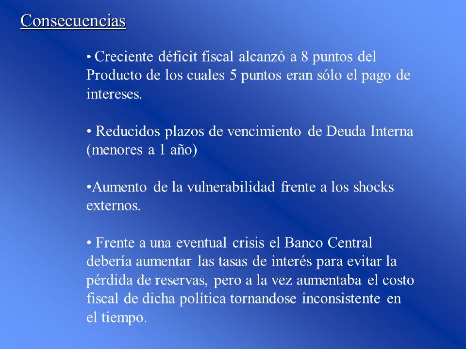 Consecuencias Creciente déficit fiscal alcanzó a 8 puntos del Producto de los cuales 5 puntos eran sólo el pago de intereses. Reducidos plazos de venc