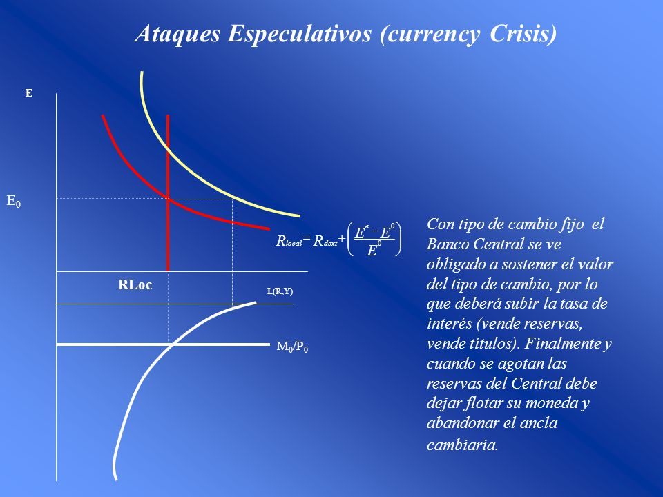 Ataques Especulativos (currency Crisis) E0E0 E RLoc M 0 /P 0 L(R,Y) E EE RR e dextlocal 0 0 Con tipo de cambio fijo el Banco Central se ve obligado a