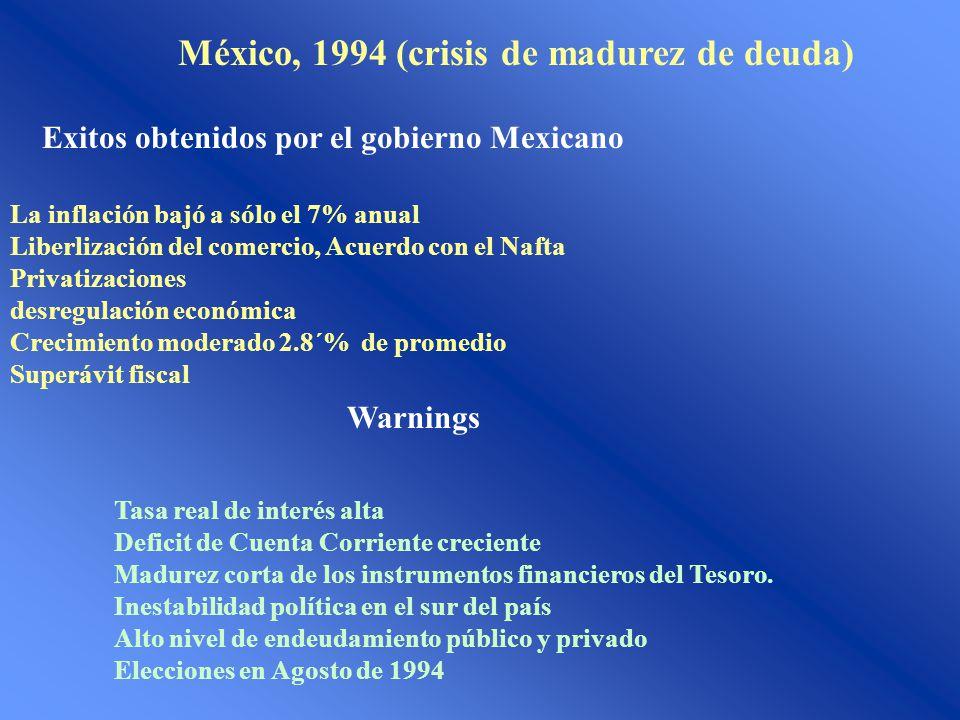 México, 1994 (crisis de madurez de deuda) Exitos obtenidos por el gobierno Mexicano La inflación bajó a sólo el 7% anual Liberlización del comercio, A
