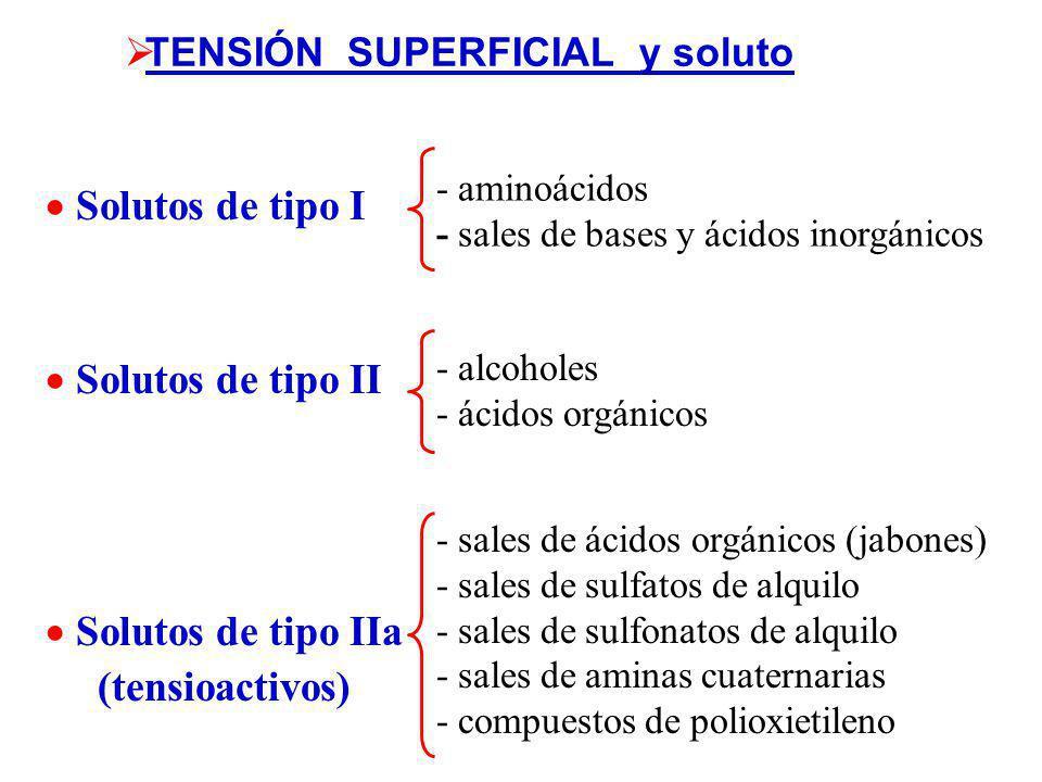 TENSIÓN SUPERFICIAL y soluto ¿como influye el agregado de un soluto (adsorbato) en la tensión superficial de un liquido (adsorbente)? ADSORCIÓN SOLUTO