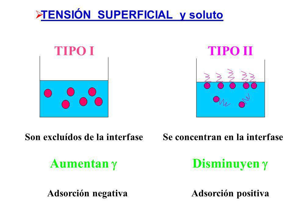 Solutos de tipo I Solutos de tipo II - aminoácidos - sales de bases y ácidos inorgánicos - alcoholes - ácidos orgánicos Solutos de tipo IIa (tensioact