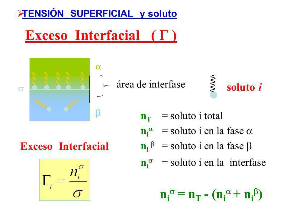 (mN/m) Concentración (M) Efecto de la Concentración I II IIa TENSIÓN SUPERFICIAL y soluto Cuanto mas larga es la cadena hidrocarbonada mayor es su efe