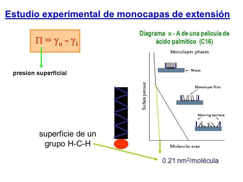Estudio experimental de monocapas de extensión