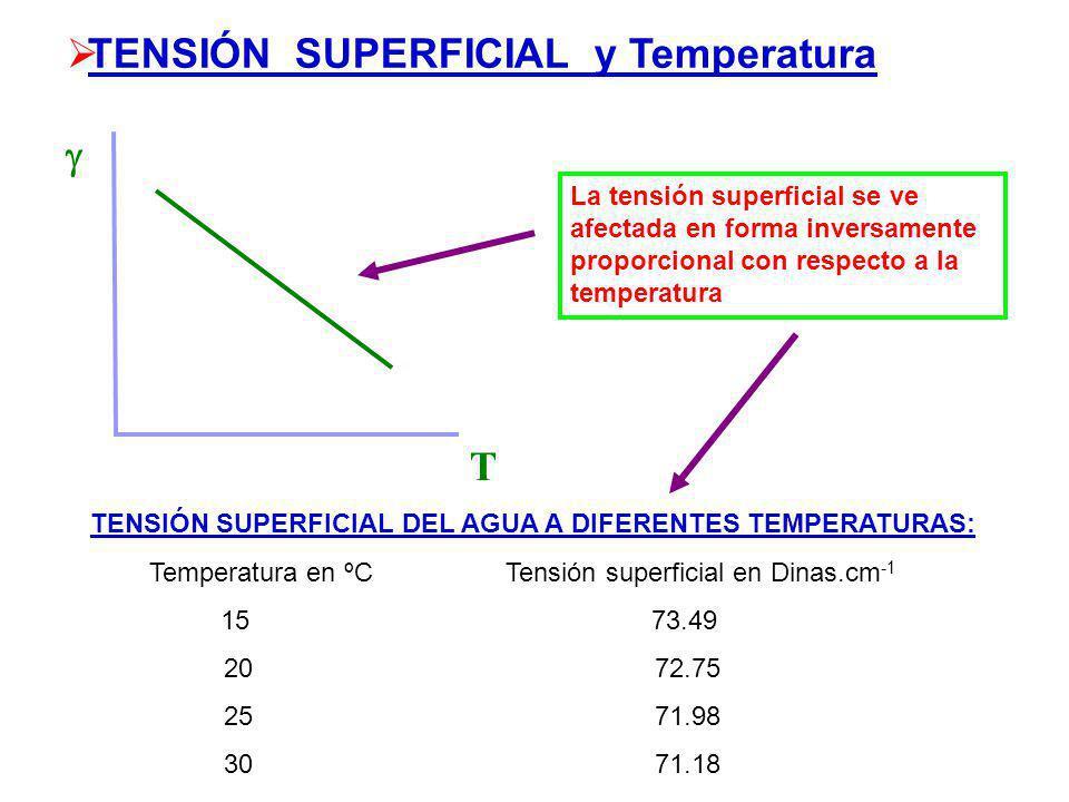T TENSIÓN SUPERFICIAL y Temperatura La tensión superficial se ve afectada en forma inversamente proporcional con respecto a la temperatura TENSIÓN SUPERFICIAL DEL AGUA A DIFERENTES TEMPERATURAS: Temperatura en ºC Tensión superficial en Dinas.cm -1 15 73.49 20 72.75 25 71.98 30 71.18