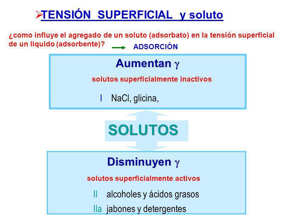 TENSIÓN SUPERFICIAL y soluto ¿como influye el agregado de un soluto (adsorbato) en la tensión superficial de un liquido (adsorbente).