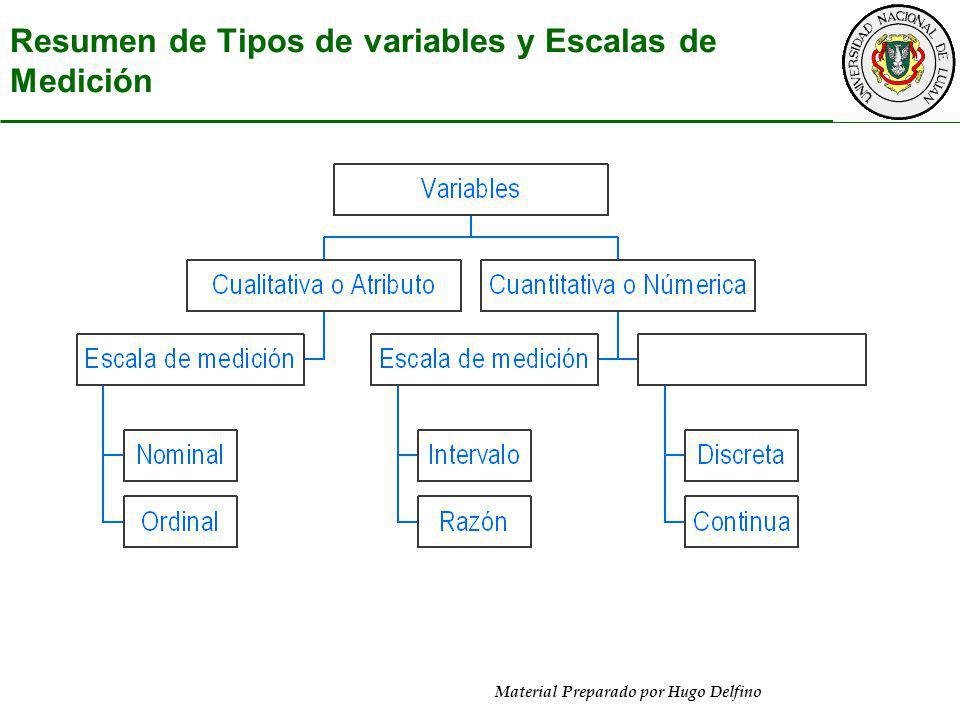 Material Preparado por Hugo Delfino Resumen de Tipos de variables y Escalas de Medición