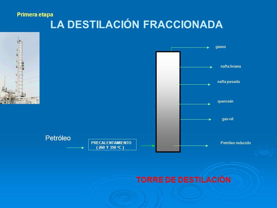gas-oil querosén nafta pesada nafta liviana gases Petróleo reducido PRECALENTAMIENTO ( 260 Y 350 °C ) Primera etapa LA DESTILACIÓN FRACCIONADA TORRE D