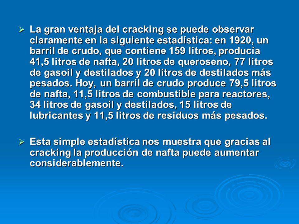 La gran ventaja del cracking se puede observar claramente en la siguiente estadística: en 1920, un barril de crudo, que contiene 159 litros, producía