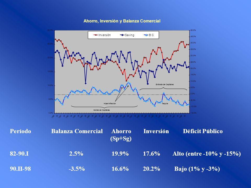 Ahorro, Inversión y Balanza Comercial 0.0% 5.0% 10.0% 15.0% 20.0% 25.0% 30.0% I.80 III I.81 III I.82 III I.83 III I.84 III I.85 III I.86 III I.87 III