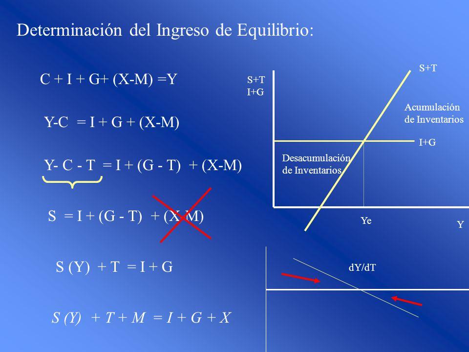 Determinación del Ingreso de Equilibrio: C + I + G+ (X-M) =Y Y-C = I + G + (X-M) Y- C - T = I + (G - T) + (X-M) S = I + (G - T) + (X-M) S (Y) + T = I