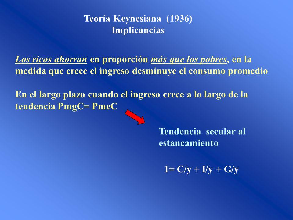 Teoría Keynesiana (1936) Implicancias Los ricos ahorran en proporción más que los pobres, en la medida que crece el ingreso desminuye el consumo prome