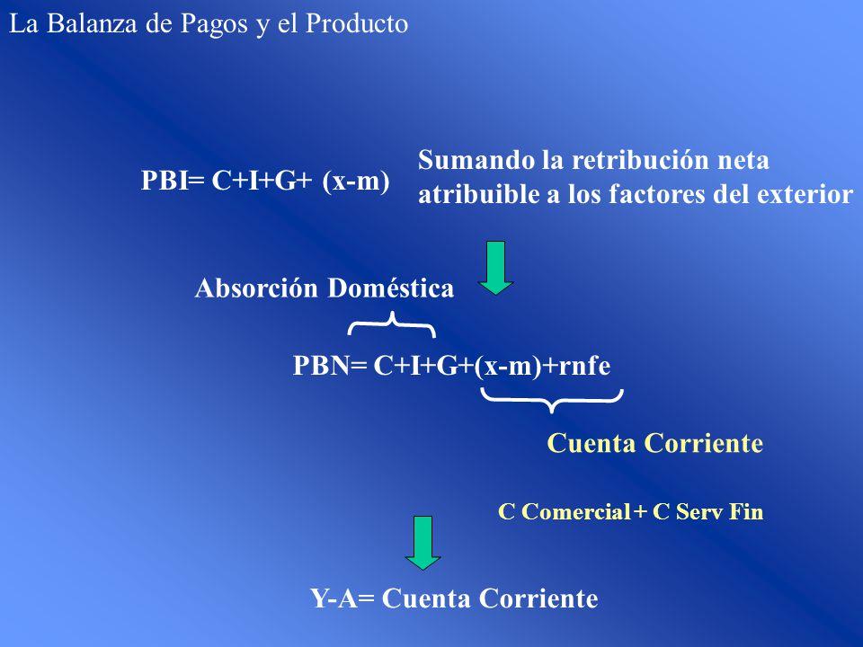 PBN= C+I+G+(x-m)+rnfe Cuenta Corriente Absorción Doméstica Y-A= Cuenta Corriente C Comercial + C Serv Fin PBI= C+I+G+ (x-m) Sumando la retribución net
