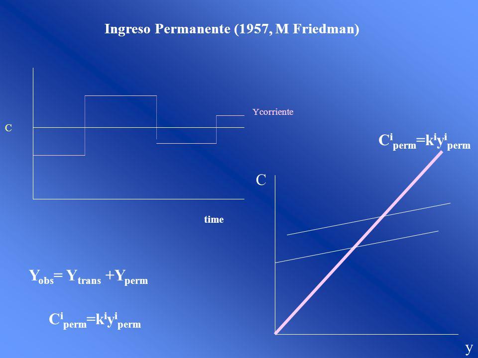 Ingreso Permanente (1957, M Friedman) C time Ycorriente Y obs = Y trans +Y perm C i perm =k i y i perm C y