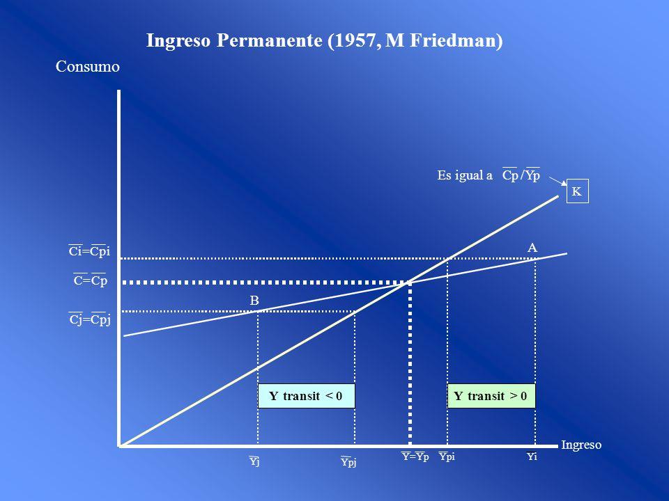 Ingreso Consumo K C=Cp Cj=Cpj Ci=Cpi Ypj Yj Ytransit< 0Ytransit> 0 Y=Yp Yi Ypi B A Es igual aCp/Yp Ingreso Permanente (1957, M Friedman)