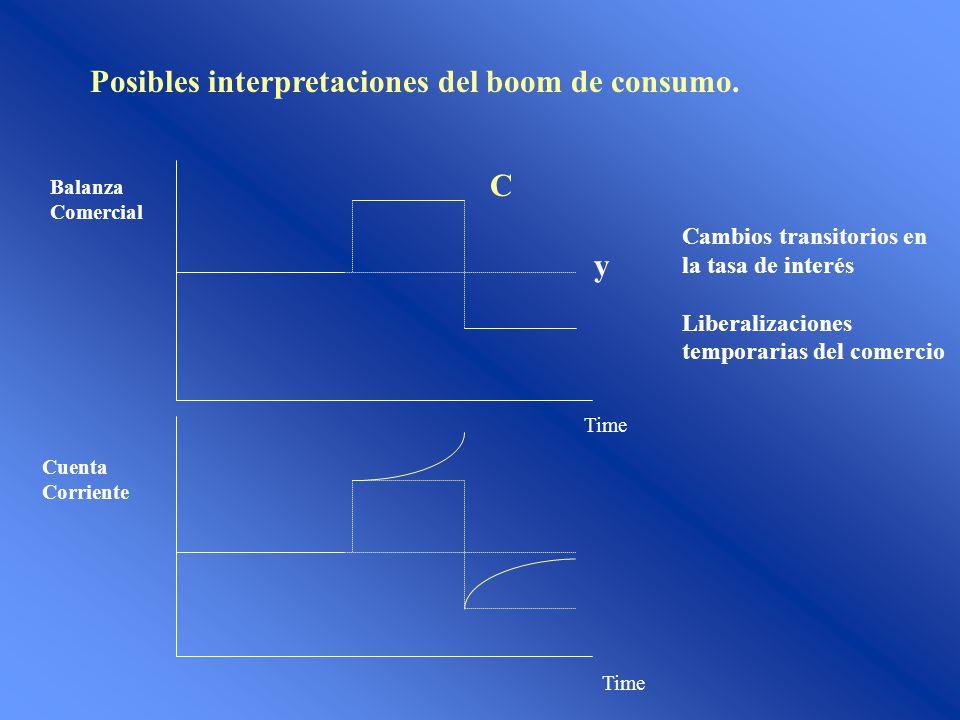 Posibles interpretaciones del boom de consumo. y C Cambios transitorios en la tasa de interés Liberalizaciones temporarias del comercio Cuenta Corrien