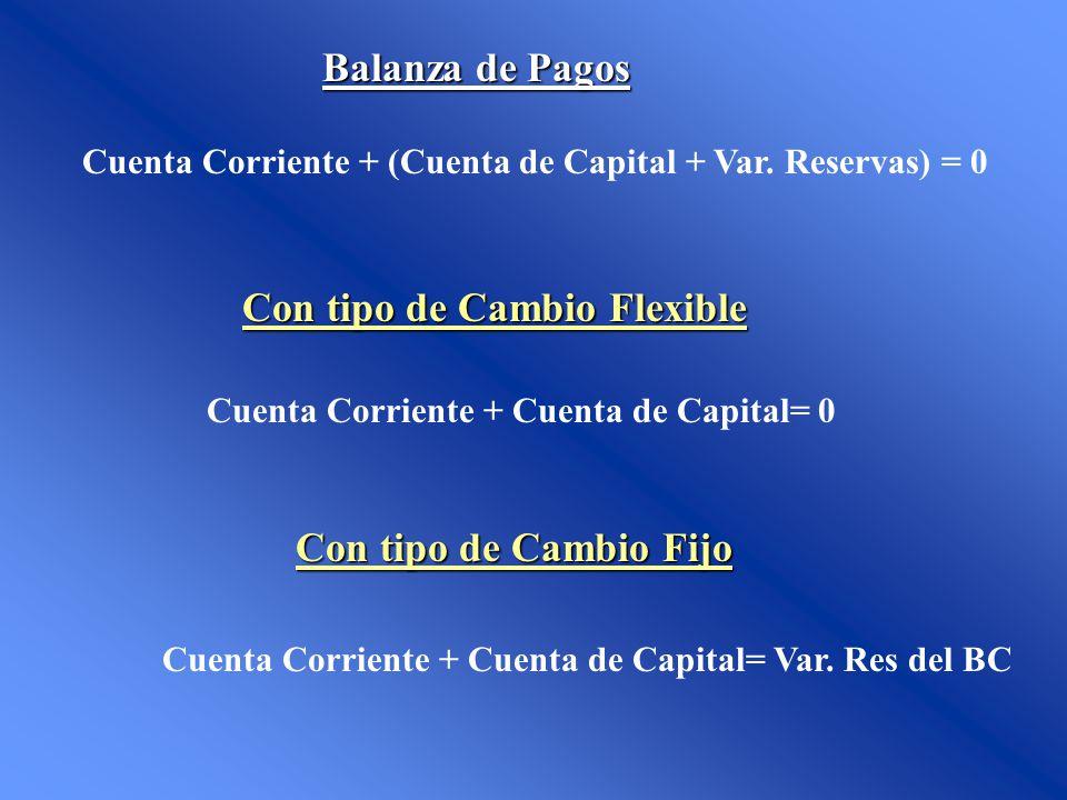 Cuenta Corriente + Cuenta de Capital= 0 Con tipo de Cambio Flexible Cuenta Corriente + Cuenta de Capital= Var. Res del BC Con tipo de Cambio Fijo Bala