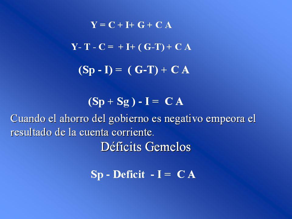 Enfoque Intertemporal (1920, I Fisher) Max Utilidad sujeto a una restricción intertemporal de presupuesto cUcUccU 2121 1 1, S T r c r y y 11 2 c 1 2 1 La condición de primer orden es: r u u c c 1 1 ` 1 ´ 2 = r > r < r C 1 = C 2 C 1 > C 2 C 1 < C 2 U` C2 > U´ C1 U` C2 < U´ C1