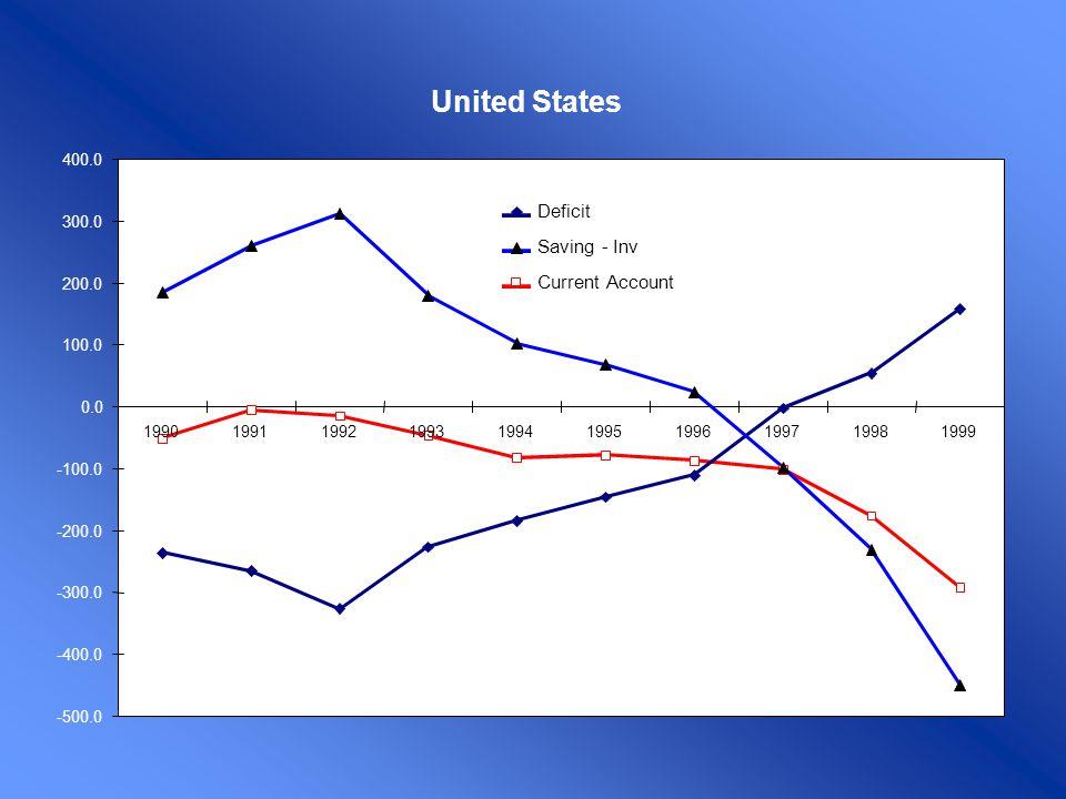 Enfoque Intertemporal (1920, I Fisher) C1C1 C1C1 C2C2 C2C2 C2C2 C1C1 C2C2 C1C1 r u u c c 1 1 ` 1 ´ 2 Y2Y2 Y2Y2 Y1Y1 Y1Y1 Borrower Lender Con mercados de capitales eficientes las decisiones de consumo son independientes del período en el que se perciben los ingresos.