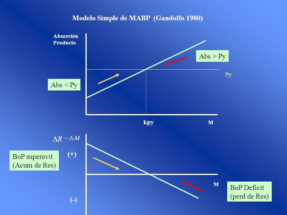 Modelo Simple de MABP (Gandolfo 1980) Abs > Py BoP Deficit (perd de Res) Abs < Py BoP superavit (Acum de Res) M Absorción Producto M R M (-) (+) Py kp