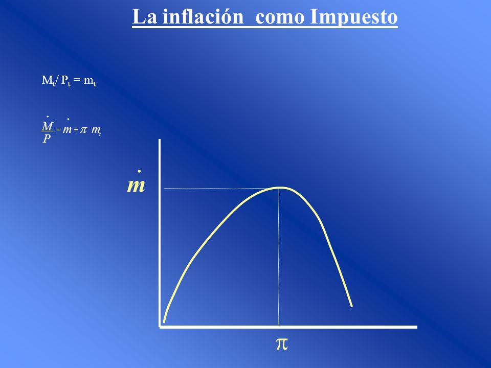 Modelo Simple de MABP (Gandolfo 1980) Abs > Py BoP Deficit (perd de Res) Abs < Py BoP superavit (Acum de Res) M Absorción Producto M R M (-) (+) Py kpy