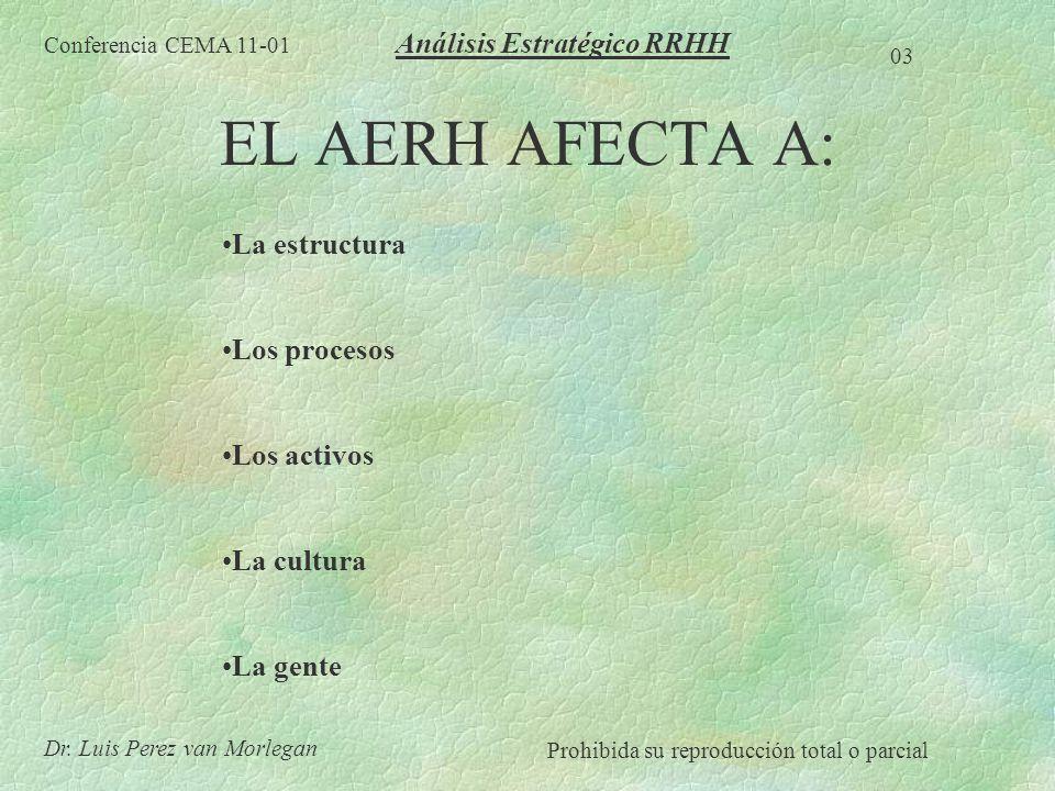 EL AERH AFECTA A: La estructura Los procesos Los activos La cultura La gente Conferencia CEMA 11-01 03 Dr. Luis Perez van Morlegan Prohibida su reprod