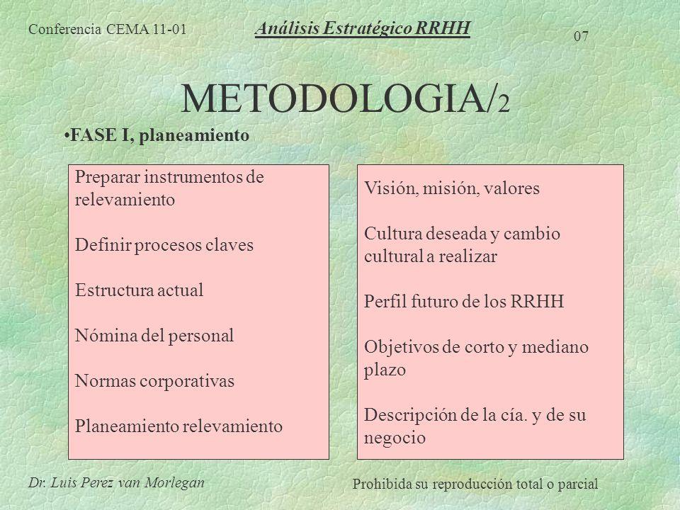 METODOLOGIA/ 2 FASE I, planeamiento Conferencia CEMA 11-01 07 Dr. Luis Perez van Morlegan Prohibida su reproducción total o parcial Análisis Estratégi