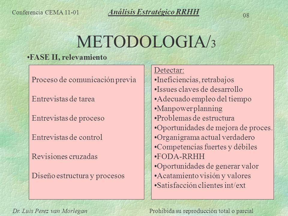 METODOLOGIA/ 3 FASE II, relevamiento Conferencia CEMA 11-01 08 Dr. Luis Perez van MorleganProhibida su reproducción total o parcial Análisis Estratégi