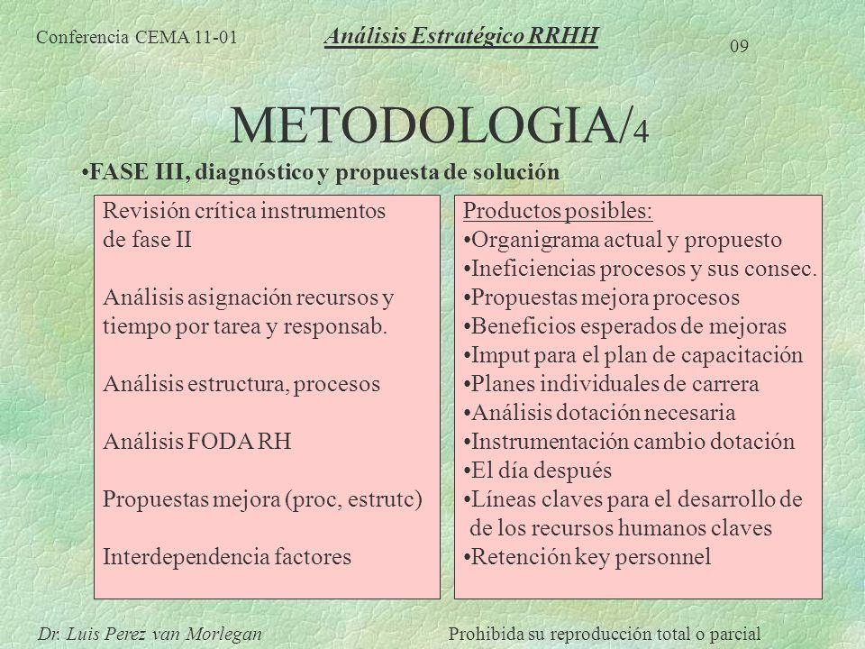 METODOLOGIA/ 4 FASE III, diagnóstico y propuesta de solución Conferencia CEMA 11-01 09 Dr. Luis Perez van MorleganProhibida su reproducción total o pa