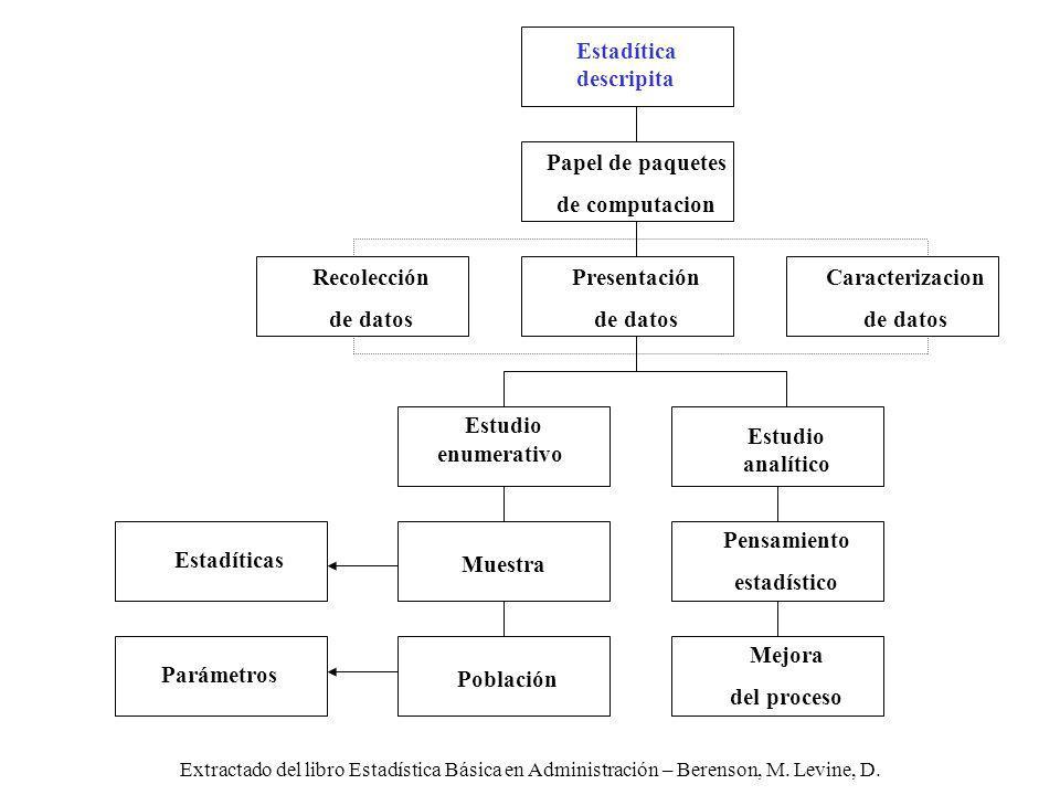 Extractado del libro Estadística Básica en Administración – Berenson, M. Levine, D. Estudio enumerativo Estadítica descripita Recolección de datos Pre