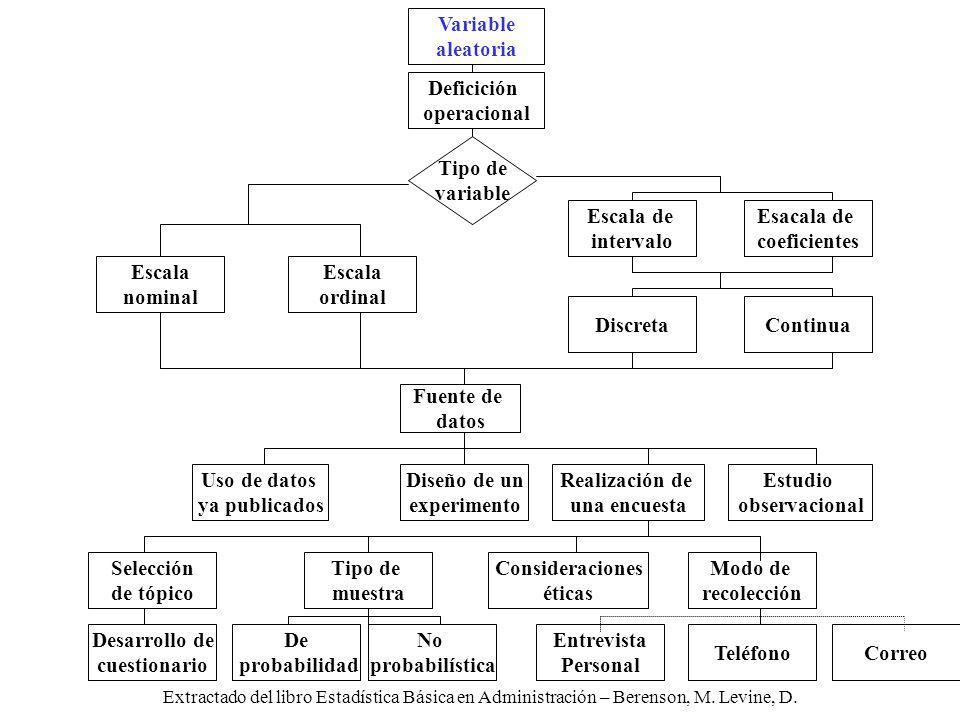 Extractado del libro Estadística Básica en Administración – Berenson, M. Levine, D. Desarrollo de cuestionario Tipo de muestra Selección de tópico De