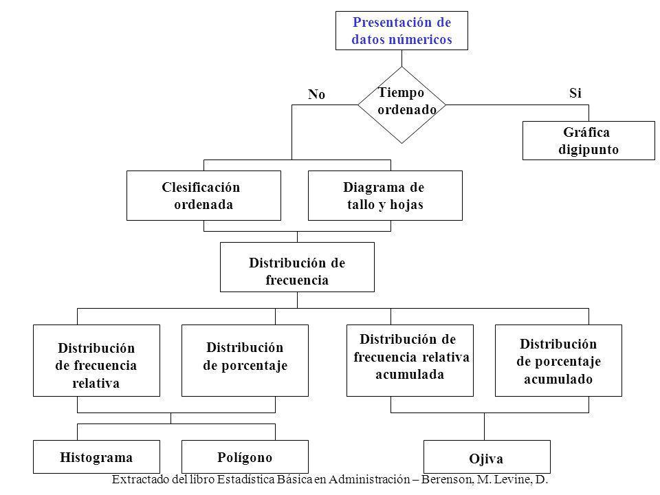 Extractado del libro Estadística Básica en Administración – Berenson, M. Levine, D. Distribución de porcentaje acumulado Distribución de frecuencia re