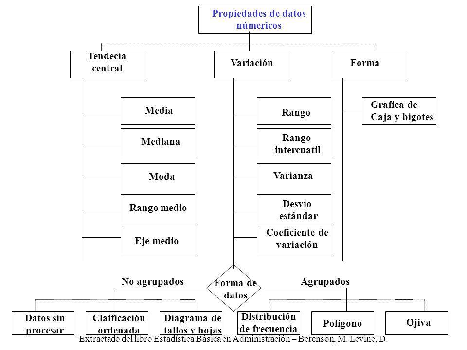 Extractado del libro Estadística Básica en Administración – Berenson, M. Levine, D. Polígono No agrupadosAgrupados Forma de datos Datos sin procesar C