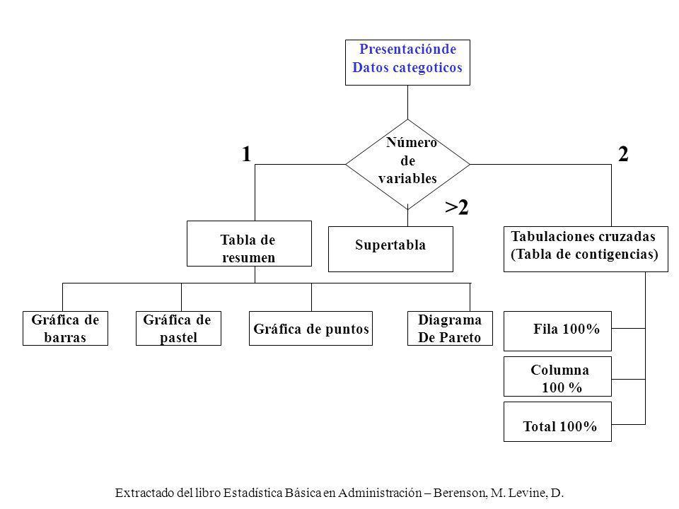 Extractado del libro Estadística Básica en Administración – Berenson, M. Levine, D. Total 100% Fila 100% Columna 100 % Gráfica de pastel Gráfica de ba