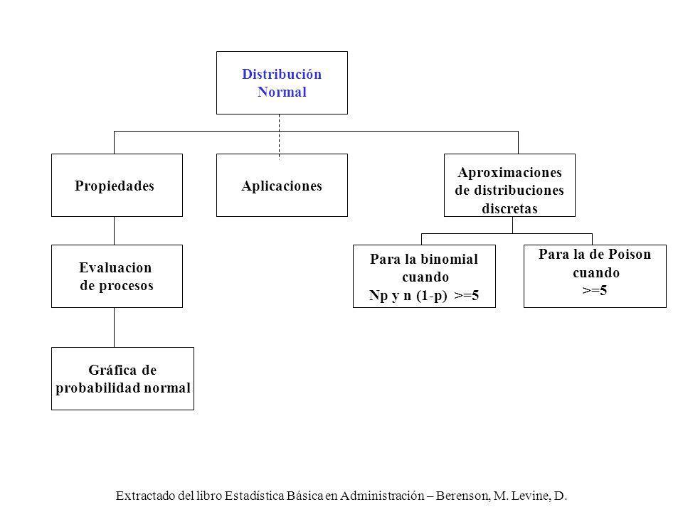 Extractado del libro Estadística Básica en Administración – Berenson, M. Levine, D. Aplicaciones Aproximaciones de distribuciones discretas Para la bi