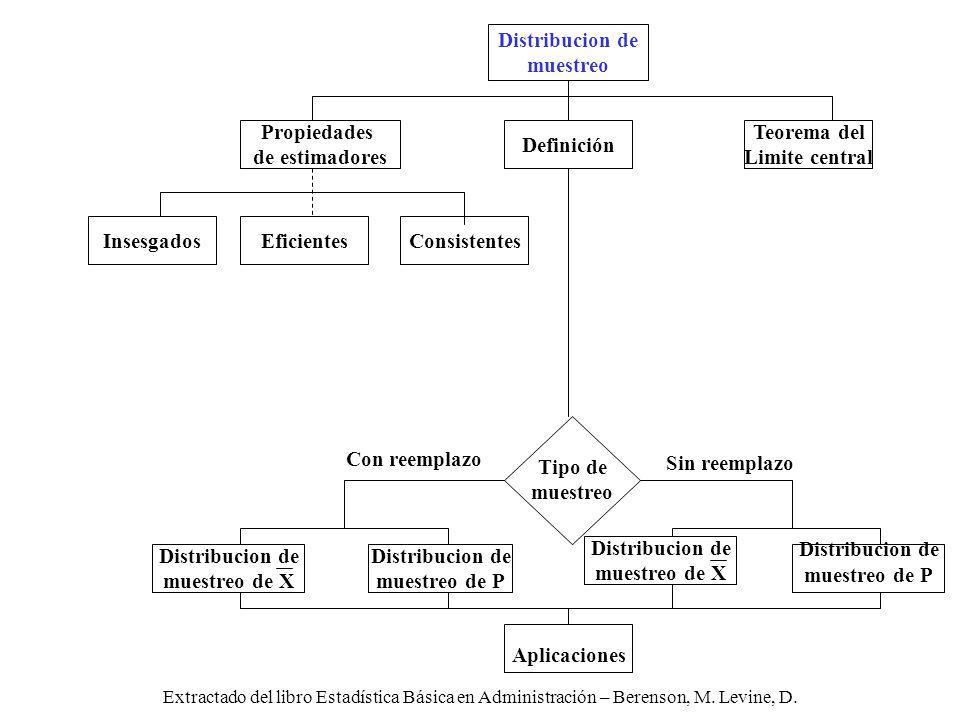 Extractado del libro Estadística Básica en Administración – Berenson, M. Levine, D. Distribucion de muestreo de X Con reemplazo Sin reemplazo Tipo de